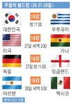 주말의 월드컵 (26·27·28일)