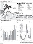[그래픽 뉴스] 러시아 산불 및 밀 생산량 추이
