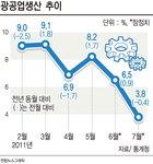 저성장·고물가에 갇힌 한국 경제