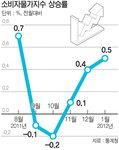 국내 경제지표 '살얼음판'