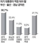 """""""부울경 광역경제권 형성에 가장 역점 둬야"""""""