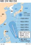 16호 태풍 '산바' 북상, '볼라벤'급 위력 예상