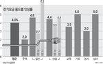 """주택용 2.0%·산업용 4.4%↑, 서민·기업 """"책임전가"""" 찌릿"""