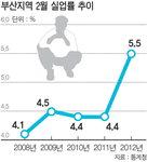 부산 실업률 5% 12년만에 최고