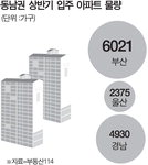 취득세 감면 연장 국회 통과…부산 아파트 53만가구 혜택