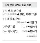 시간제 일자리 93만 개 창출…육아휴직 만 9세까지 허용