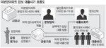 200억대 대출사기 부동산 '땡처리' 거물 검거