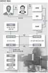 [사건 인사이드] 말단부터 수장까지 뇌물잔치…'王차관' 윗선 추적