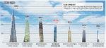 '하늘 가까이' 전세계 높이 각축전…국내 마천루 경쟁 부산이 주도
