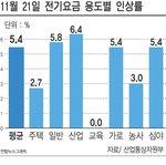전기요금 평균 5.4% 인상