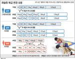 레슬링 경량급 통합…한국 금맥 잃다