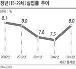 청년층의 한숨…고용률 30%대 추락 1980년 이래 최저