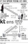 KT ENS 1조8335억 원 대출사기…금감원 간부, 주범과 10년간 친분