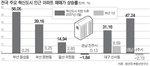 부산 혁신도시 인근 아파트값 50% 올랐다
