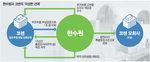 원전 위조부품 통과시킨 업체가 재검증·비리점검까지 독점 '핵피아'