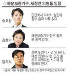"""새정연 """"해운보증 정부출자 반대""""…선거 끝나자 집단 기억상실증"""