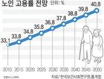 2050년엔 노인 10명 중 4명이 돈벌이