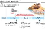 박태환 자격정지 18개월...내년 리우올림픽 출전 가능성