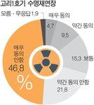 """시민 68.6% """"고리1호기 재연장 반대"""""""