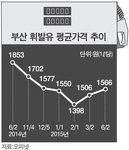 슬금슬금 오른 휘발유 값, 부산 평균 1566원 올 최고