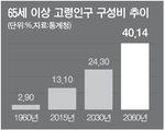 2060년 한국 인구 10명 중 4명이 65세 이상