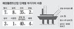 해양플랜트 서비스산업 新블루오션 부상