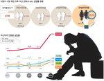 '일자리 市長' 청년취업은 뒷걸음…20대 실업률 두 자릿수 치솟아