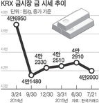 '똥값된' 금값, 5년래 최저치에 사자 열풍