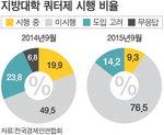 대기업 9%만 지역인재 배려 채용