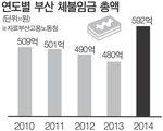 부산 체임 419억 원 추석 전 지급 독려