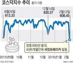 코스닥 8% 대폭락…증시 '검은 금요일'
