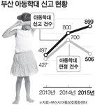 [뉴스 분석] 부산 아동학대 80% 부모짓, 양육 스트레스 아이에 푼다