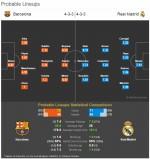 '엘클라시코' 바르셀로나 VS 레알 마드리드 예상 선발 라인업...MSN·BBC '맞대결'