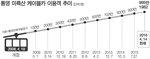 14만 소도시 통영, 케이블카 타러 1000만 명 몰려