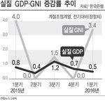 1분기 성장률 0.5%…소비·투자·수출 모두 위축