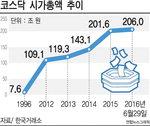 스무살 코스닥 시총 206조 폭풍성장, 동남권 상장기업 비중은 7.8% 불과