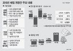 [세법 개정] 신산업 투자·고용창출 집중…법인세율 조정은 손 놔