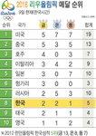 2016 리우 올림픽 메달 순위 - 8/9일(한국시간)