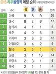 2016 리우 올림픽 메달 순위 - 8/10일(한국시간)