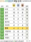 2016 리우 올림픽 메달 순위 - 8/11일(한국시간)