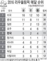 2016 리우 올림픽 메달 순위 - 8/12일(한국시간)