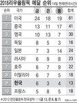 2016 리우 올림픽 메달 순위 - 8/14일(한국시간)