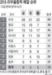 2016 리우 올림픽 메달 순위 - 8/15일(한국시간)
