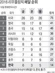 2016 리우 올림픽 메달 순위 - 8/16일(한국시간)