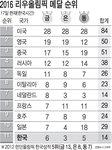 2016 리우 올림픽 메달 순위 - 8/17일(한국시간)