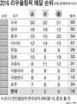 2016 리우 올림픽 메달 순위 - 8/18일(한국시간)