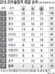 2016 리우 올림픽 메달 순위 - 8/19일(한국시간)