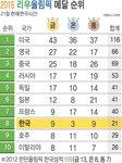 2016 리우 올림픽 메달 순위 - 8/21일(한국시간)