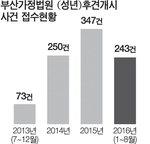 검찰 오늘 롯데그룹 신동주 소환…법원, 신격호 한정 후견 결정