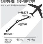 미어터지는 김해공항…추석연휴 최다경신 예고
